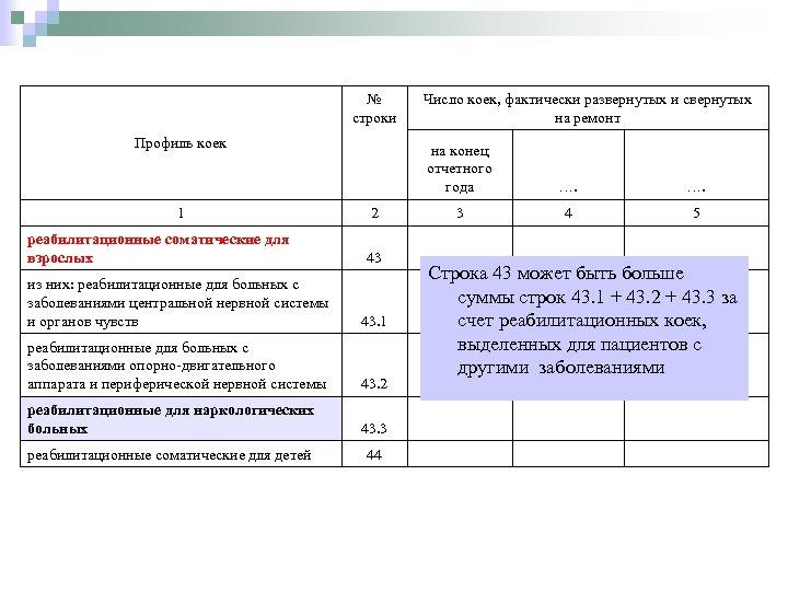 № строки Профиль коек 1 реабилитационные соматические для взрослых Число коек, фактически развернутых и