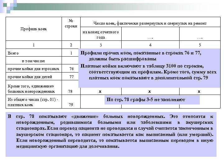 Профиль коек 1 № строки на конец отчетного года 2 1 Всего в том