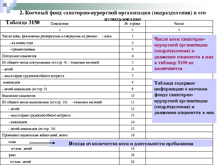 2. Коечный фонд санаторно-курортной организации (подразделения) и его использование Таблица 3150 Показатели № строки