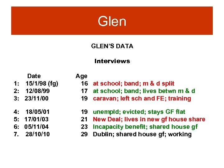 Glen GLEN'S DATA Interviews Date 1: 15/1/98 (fg) 2: 12/08/99 3: 23/11/00 4: 18/05/01