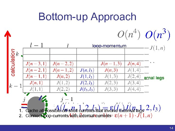 Bottom-up Approach calculation loop-momentum 1 parton currents 2 parton currents external legs 3 parton