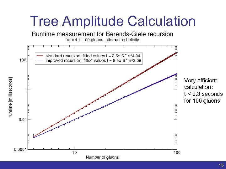 Tree Amplitude Calculation Very efficient calculation: t < 0. 3 seconds for 100 gluons