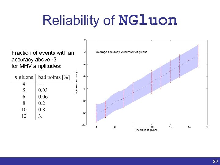 Reliability of NGluon Fraction of events with an accuracy above -3 for MHV amplitudes: