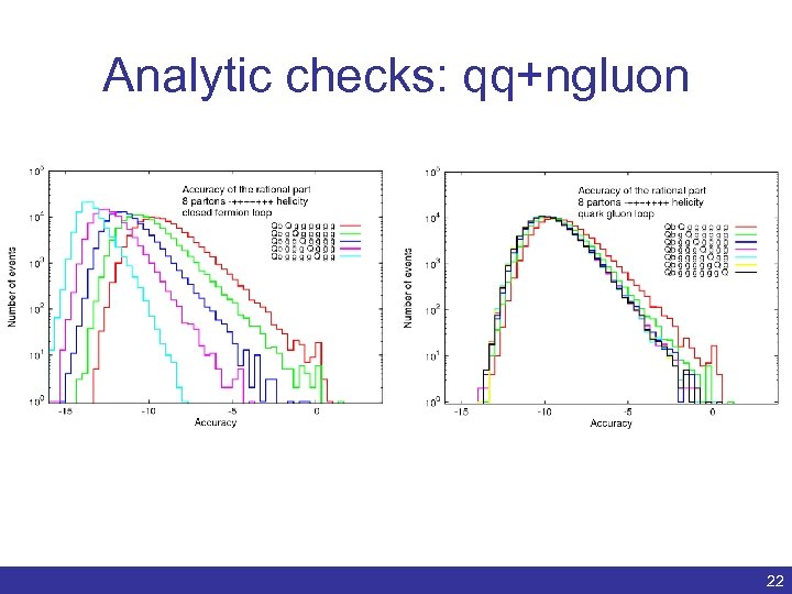 Analytic checks: qq+ngluon Benedikt Biedermann | Numerical evaluation of one-loop QCD amplitudes | ACAT