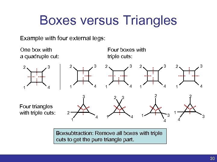 Boxes versus Triangles Example with four external legs: One box with a quadruple cut: