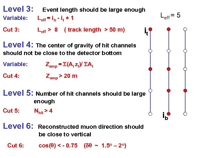 Level 3: Variable: Event length should be large enough Leff = ib - it