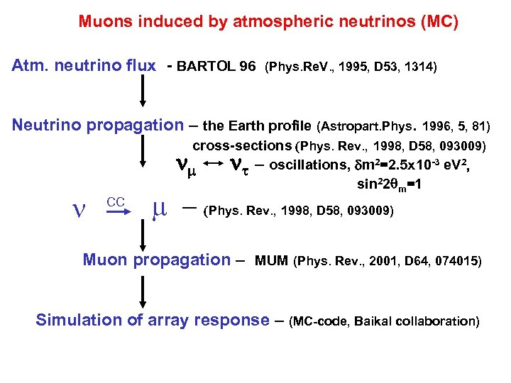 Muons induced by atmospheric neutrinos (MC) Atm. neutrino flux - BARTOL 96 (Phys. Re.