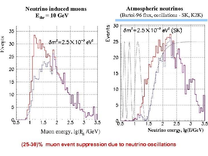 Neutrino induced muons Ethr = 10 Ge. V Atmospheric neutrinos (Bartol-96 flux, oscillations -