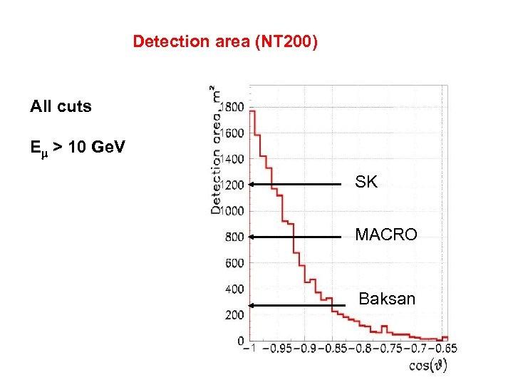 Detection area (NT 200) All cuts Em > 10 Ge. V SK MACRO Baksan