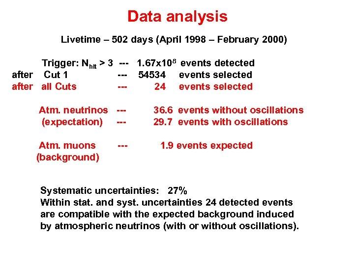 Data analysis Livetime – 502 days (April 1998 – February 2000) Trigger: Nhit >