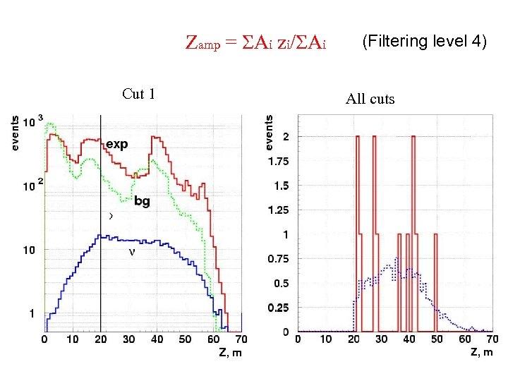 Zamp = SAi zi/SAi Cut 1 Z (Filtering level 4) All cuts