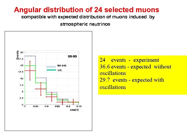Angular distribution of 24 selected muons compatible with expected distribution of muons induced by
