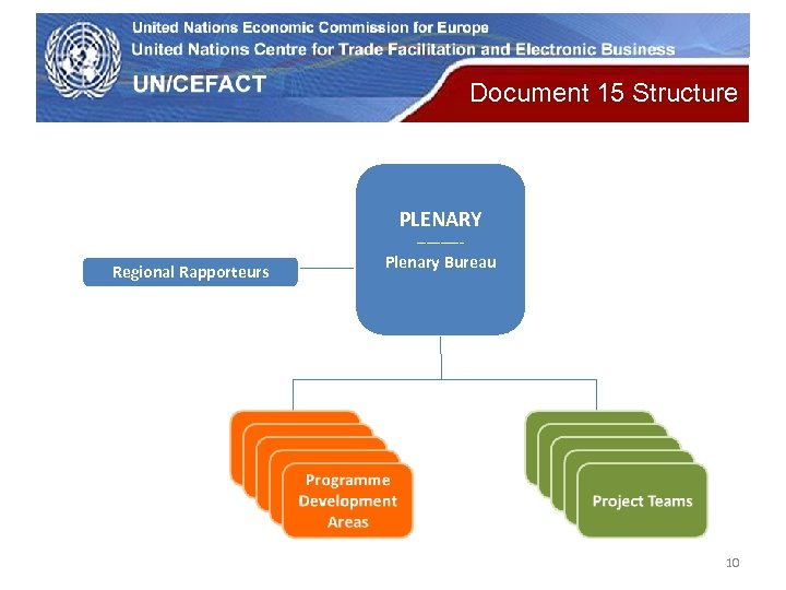 UN Economic Commission for Europe Document 15 Structure PLENARY ----- Regional Rapporteurs Plenary Bureau