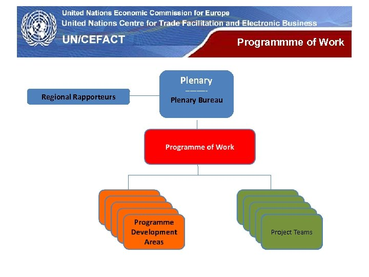 UN Economic Commission for Europe Programmme of Work Plenary Regional Rapporteurs ----- Plenary Bureau