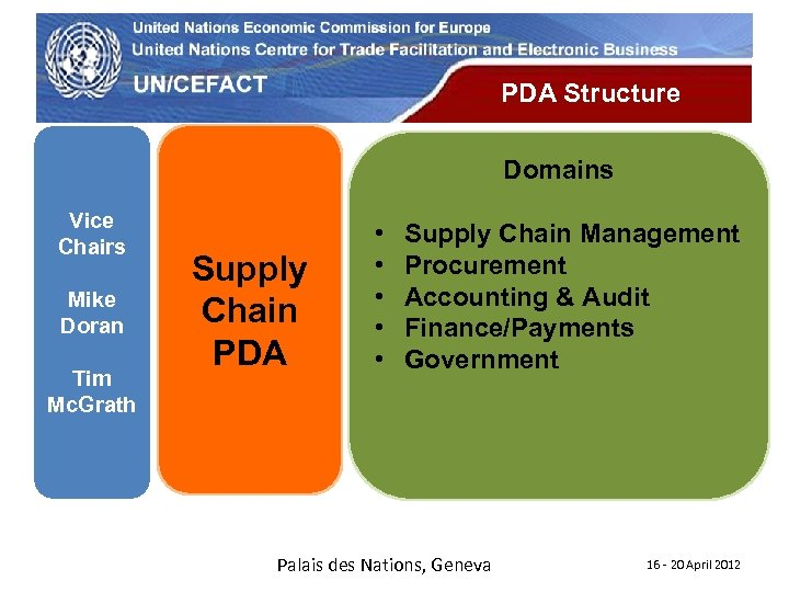 UN Economic Commission for Europe PDA Structure Domains Vice Chairs Mike Doran Tim Mc.