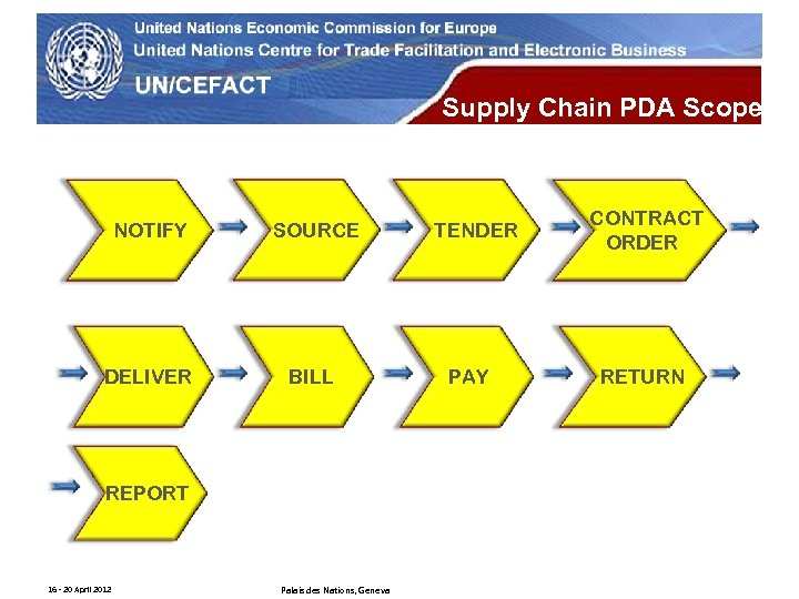 UN Economic Commission for Europe Supply Chain PDA Scope NOTIFY SOURCE DELIVER BILL REPORT