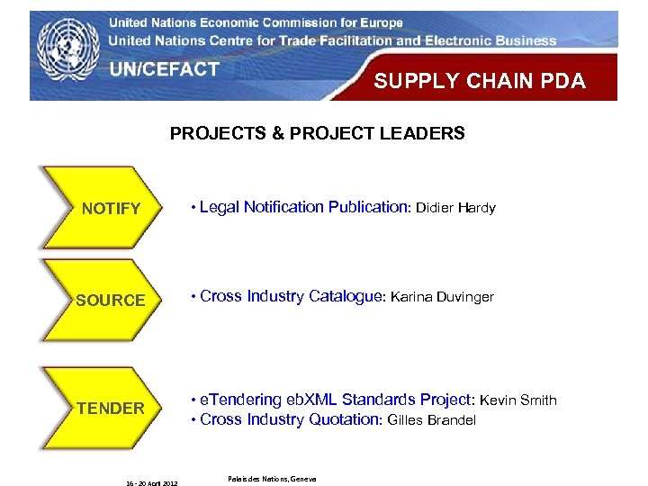 UN Economic Commission for Europe SUPPLY CHAIN PDA PROJECTS & PROJECT LEADERS NOTIFY •