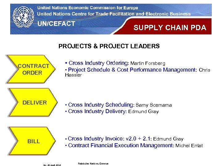 UN Economic Commission for Europe SUPPLY CHAIN PDA PROJECTS & PROJECT LEADERS CONTRACT ORDER