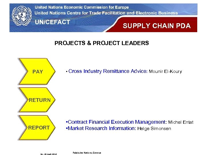UN Economic Commission for Europe SUPPLY CHAIN PDA PROJECTS & PROJECT LEADERS PAY •