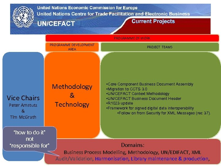 UN Economic Commission for Europe Current Projects PROGRAMME OF WORK PROGRAMME DEVELOPMENT AREA Vice