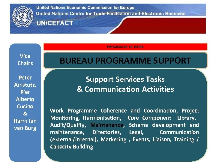 UN Economic Commission for Europe PROGRAMME OF WORK Vice Chairs BUREAU PROGRAMME SUPPORT Peter