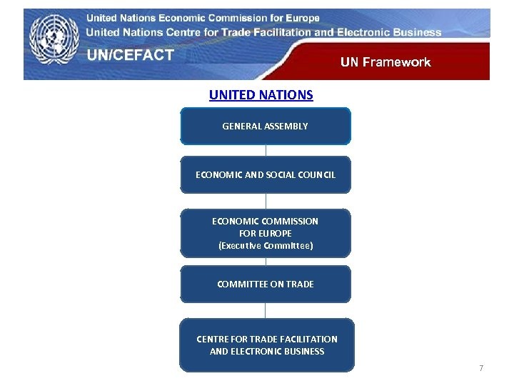 UN Economic Commission for Europe UN Framework UNITED NATIONS GENERAL ASSEMBLY ECONOMIC AND SOCIAL