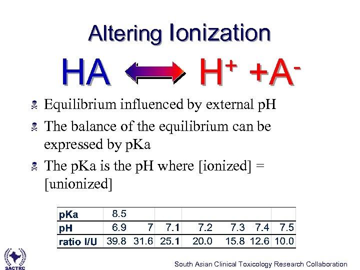 Altering Ionization HA N N N + +AH Equilibrium influenced by external p. H