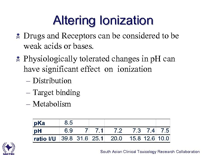 Altering Ionization N N Drugs and Receptors can be considered to be weak acids