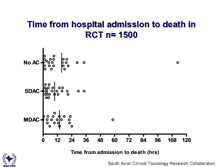 Time from hospital admission to death in RCT n= 1500 South Asian Clinical Toxicology