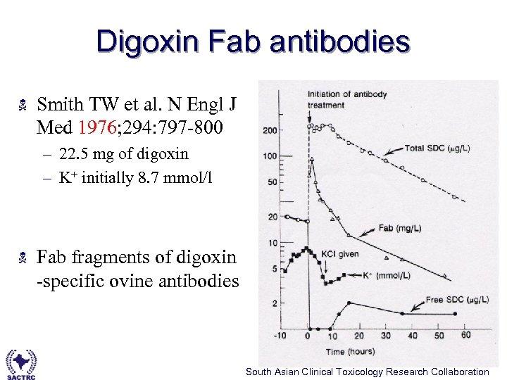 Digoxin Fab antibodies N Smith TW et al. N Engl J Med 1976; 294: