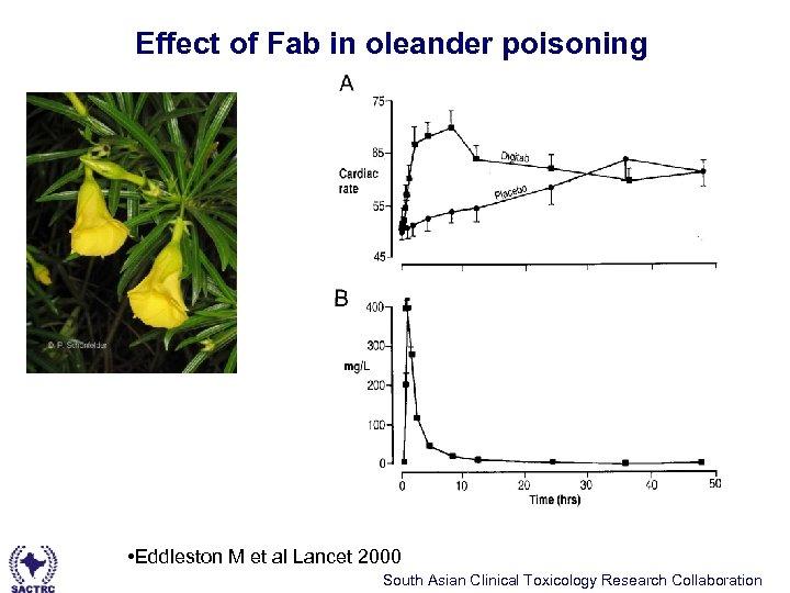 Effect of Fab in oleander poisoning • Eddleston M et al Lancet 2000 South
