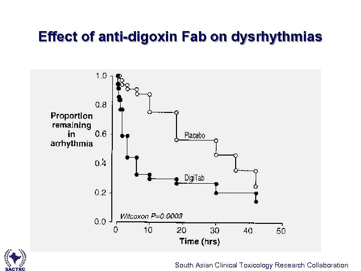 Effect of anti-digoxin Fab on dysrhythmias South Asian Clinical Toxicology Research Collaboration