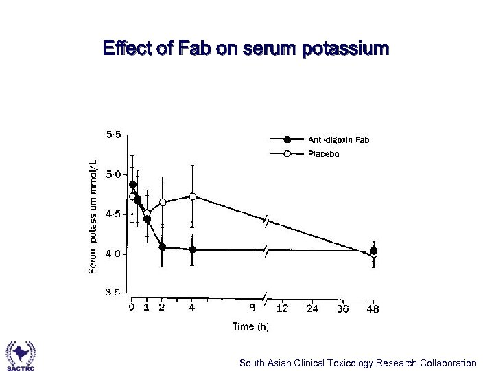 Effect of Fab on serum potassium South Asian Clinical Toxicology Research Collaboration