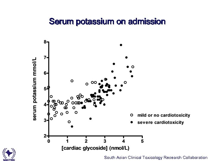 Serum potassium on admission South Asian Clinical Toxicology Research Collaboration