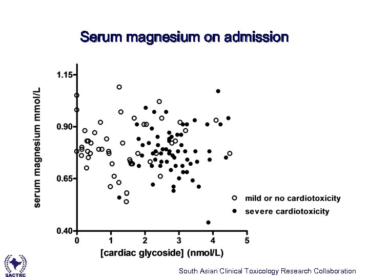 Serum magnesium on admission South Asian Clinical Toxicology Research Collaboration