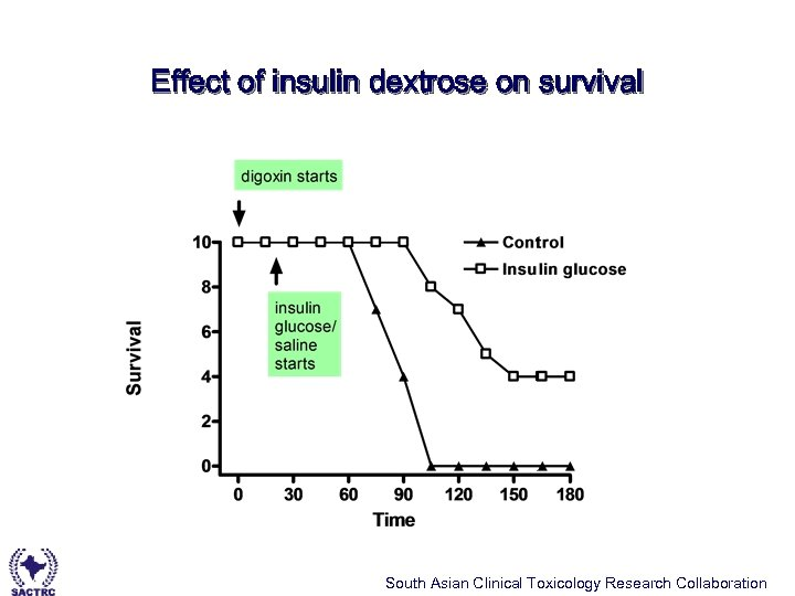 Effect of insulin dextrose on survival South Asian Clinical Toxicology Research Collaboration
