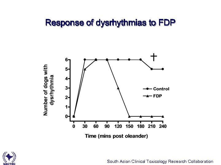 Response of dysrhythmias to FDP South Asian Clinical Toxicology Research Collaboration