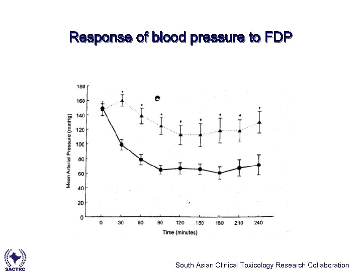 Response of blood pressure to FDP South Asian Clinical Toxicology Research Collaboration