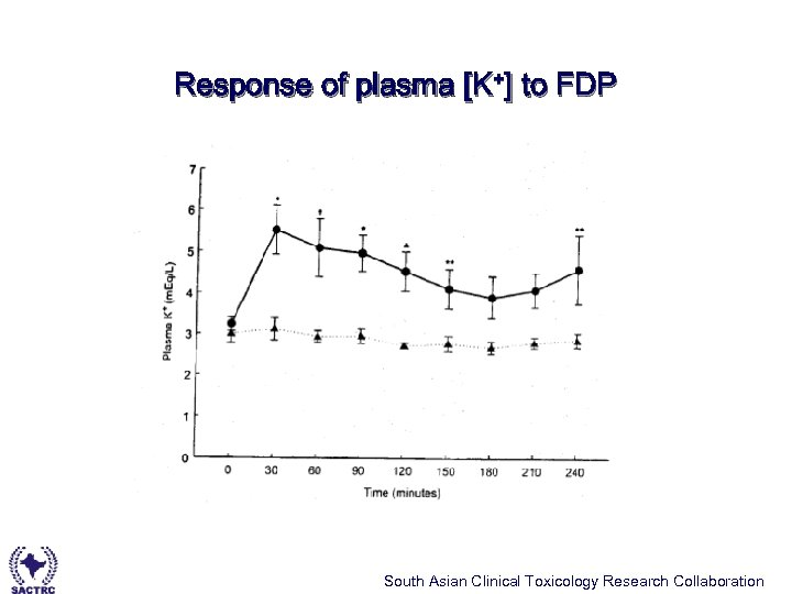 Response of plasma [K+] to FDP South Asian Clinical Toxicology Research Collaboration