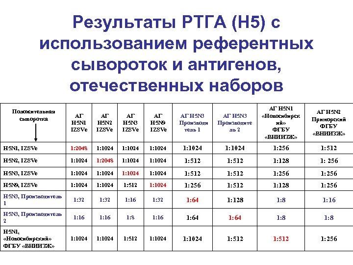 Результаты РТГА (Н 5) с использованием референтных сывороток и антигенов, отечественных наборов АГ Н