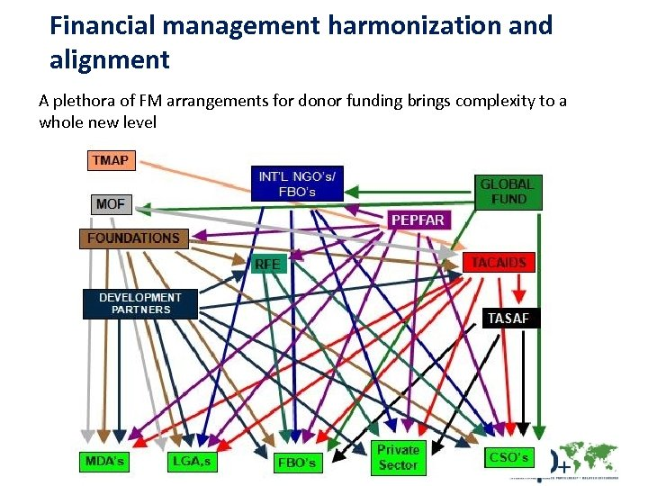 Financial management harmonization and alignment A plethora of FM arrangements for donor funding brings