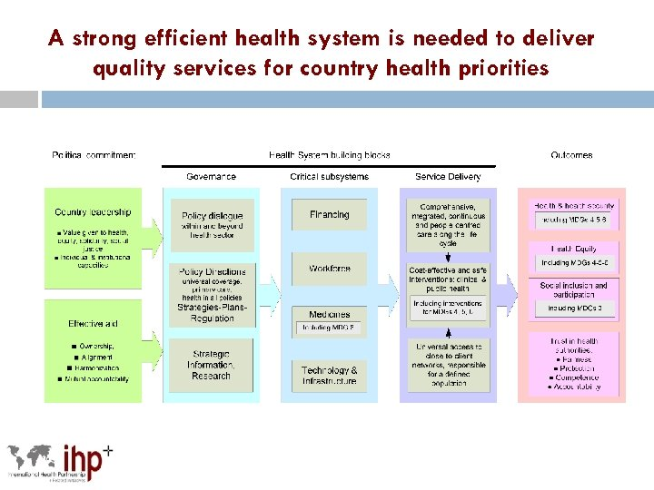 A strong efficient health system is needed to deliver quality services for country health