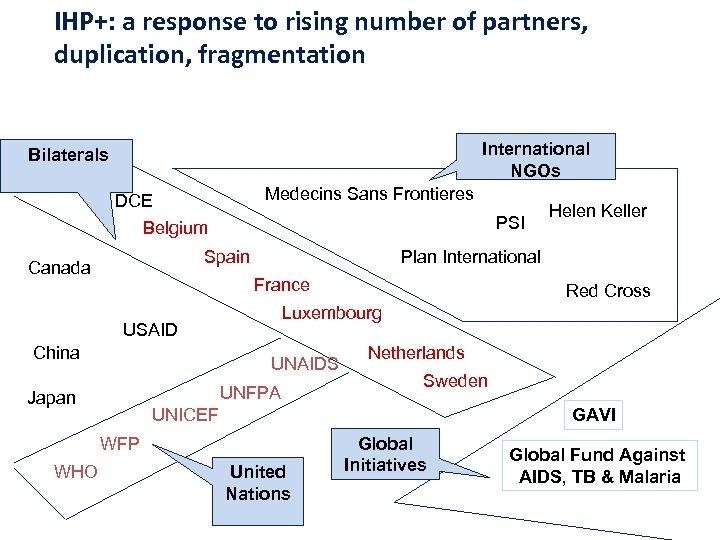 IHP+: a response to rising number of partners, duplication, fragmentation International NGOs Bilaterals Medecins