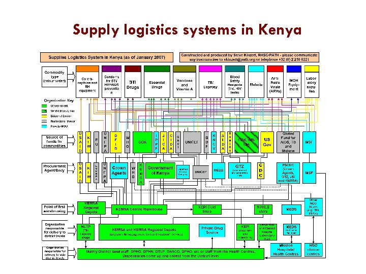 Supply logistics systems in Kenya
