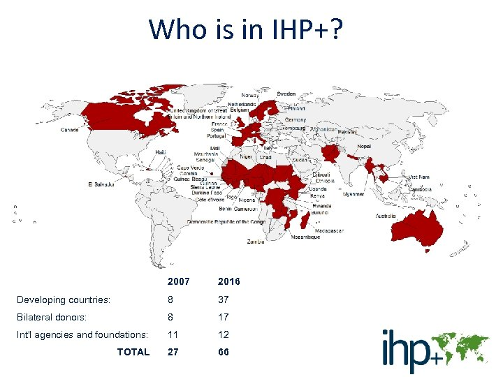 Who is in IHP+? 2007 2016 Developing countries: 8 37 Bilateral donors: 8 17