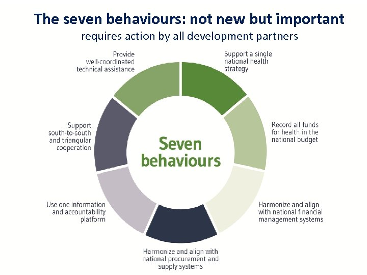 The seven behaviours: not new but important requires action by all development partners