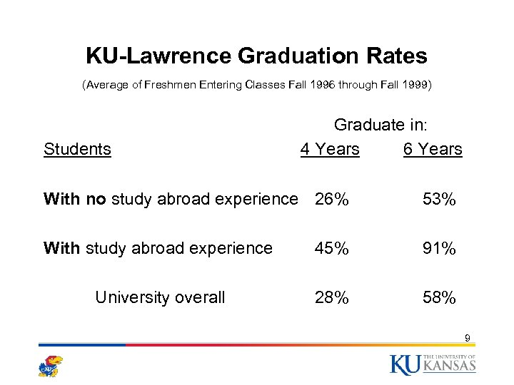 KU-Lawrence Graduation Rates (Average of Freshmen Entering Classes Fall 1996 through Fall 1999) Students