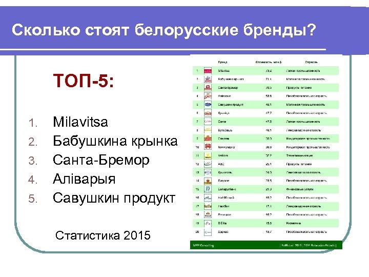 Сколько стоят белорусские бренды? ТОП-5: 1. 2. 3. 4. 5. Milavitsa Бабушкина крынка Санта-Бремор