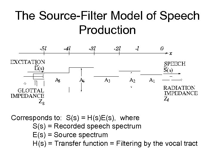 The Source-Filter Model of Speech Production Corresponds to: S(s) = H(s)E(s), where S(s) =