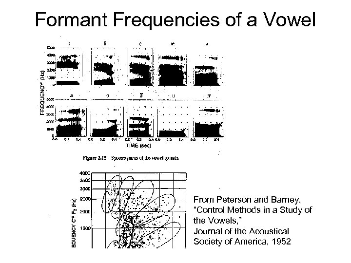 """Formant Frequencies of a Vowel From Peterson and Barney, """"Control Methods in a Study"""